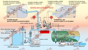 Exemplificare tipuri de instalatie sprinklere.